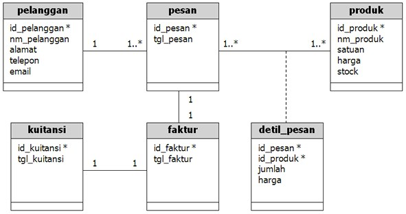 contoh tabel database