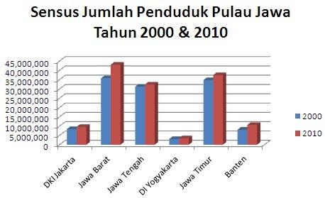 contoh tabel grafik