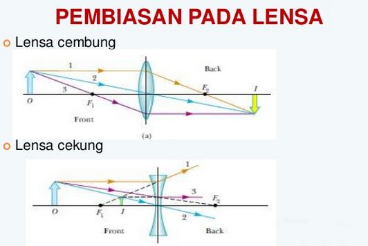Pembiasan Pada Lensa