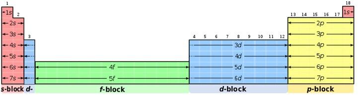blok dalam tabel periodik