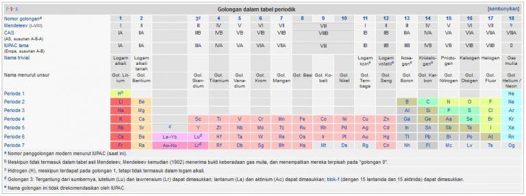 gambar tabel periodik