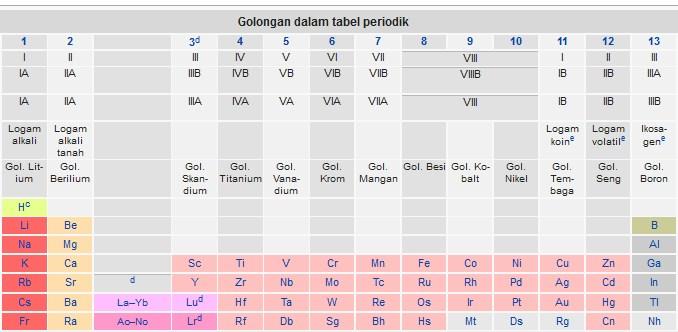 golongan dalam tabel periodik