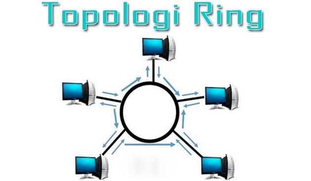 Pengertian Topologi Ring