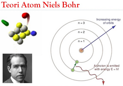 Teori Atom Bohr