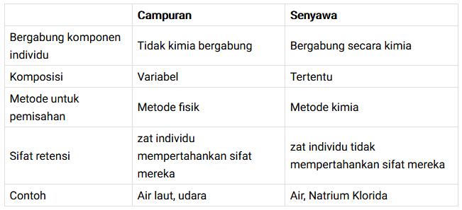 Perbedaan Campuran dan Senyawa