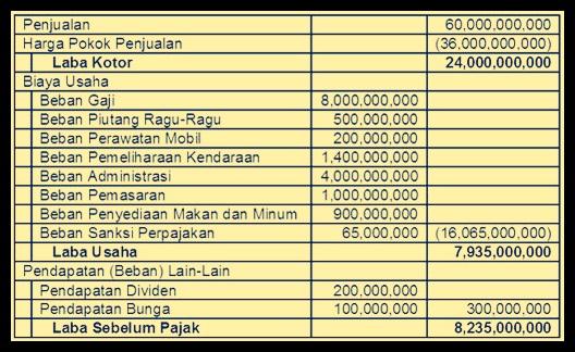 Contoh Rekonsiliasi Fiskal