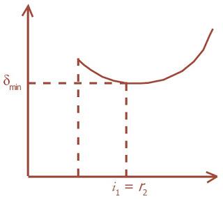 Grafik-sudut-deviasi-terhadap-sudut-datang-pada-prisma