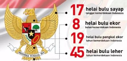 Jumlah Bulu Burung Garuda