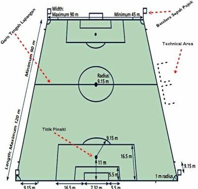 Permainan Bola Besar Pengertian Sepak Bola Basket Futsal Voli
