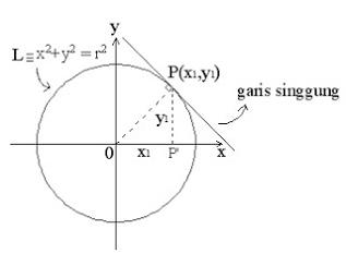 Persamaan-Garis-Singgung-Lingkaran