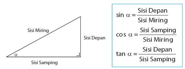 Tabel Sin Cos Tan Dari 0 Sampai 90 Derajat Beserta Penjelasannya