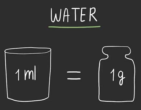 1 Ml Berapa Gram Pengertian Tabel Rumus Dan Contoh Soal