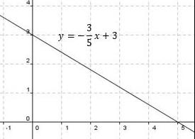 grafik persamaan garis lurus